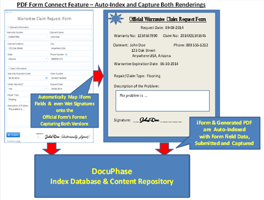 Web Forms PDF Connect Feature - Overview