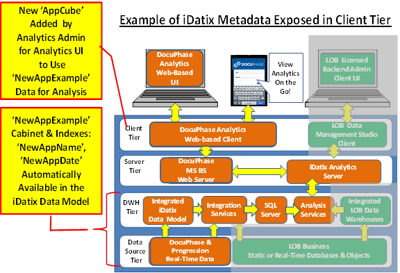 Administration of the DocuPhase Analytics Data Model